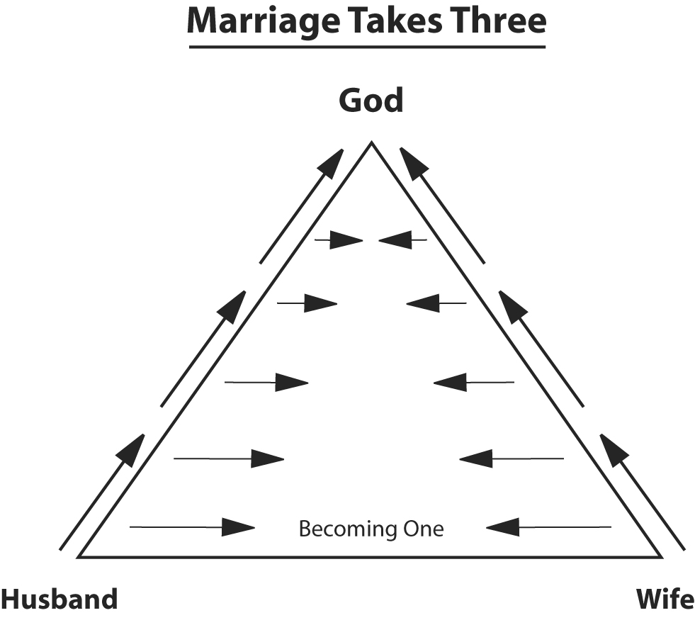 The Love Triangle ©oldlife.org